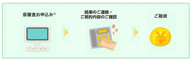 福岡銀行フリーローン