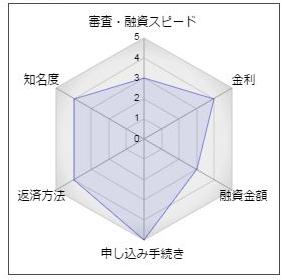 福岡銀行のフリーローン「ナイスカバー」
