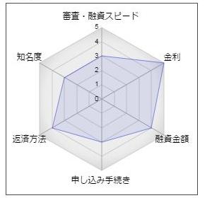 日新信用金庫フリーローン「あしすとローン」