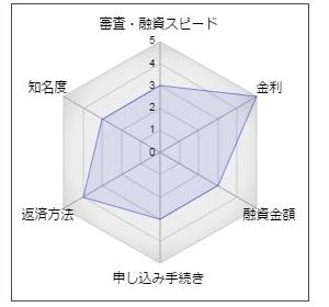 """愛知銀行フリーローン「望」"""""""