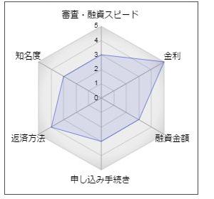 """名古屋銀行フリーローン「生活なんでも応援団」"""""""