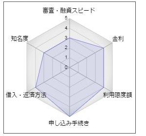 """大分銀行の「ハッピーカードローン」"""""""