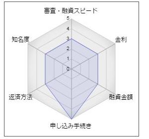 """佐賀銀行フリーローン「おきがるポケットローン」"""""""