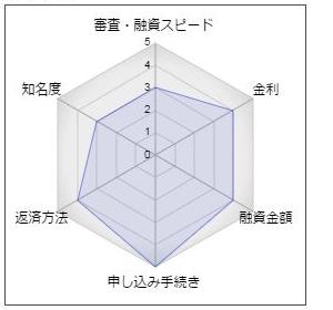 福島銀行フリーローン「おまとめ楽だ」