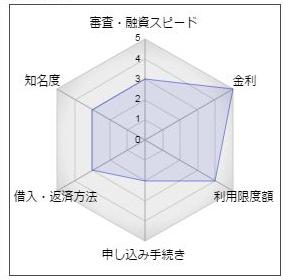 """遠賀信用金庫「カードローンデュアル」"""""""