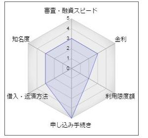 池田泉州銀行カードローン「パッとサッと」