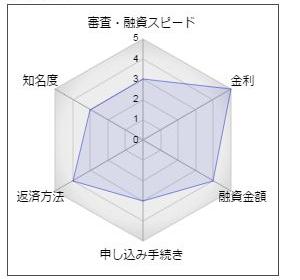 筑波銀行「ぴったりフィットローンⅡ型」
