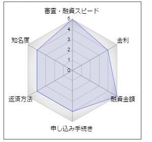 長野銀行のフリーローン「プラチナリベロ」