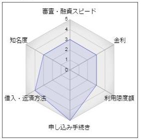 四国銀行カードローン「プラスミニ」