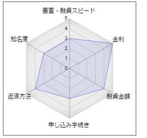 磐田信用金庫カードローン「いわしん+One」