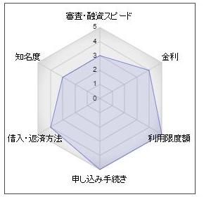 """長崎銀行カードローン"""""""