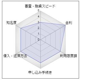 千葉銀行のカードローン「プレミアクラス」