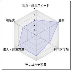 十八銀行カードローン「優待席(プレミアシート)」