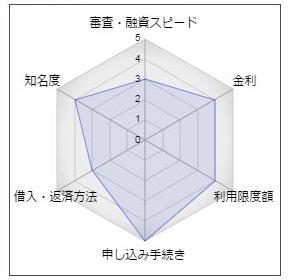 静岡中央銀行のカードローン「しずちゅうプレオカード」
