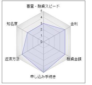 愛媛銀行「クイックフリーローン」