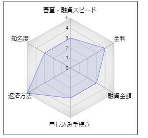 """阿南信用金庫フリーローン「クイックひかり」"""""""