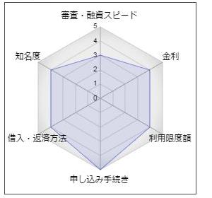 鳥取銀行「らくだスーパーカードローン」