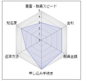 鳥取銀行「らくだスーパーフリーローン」