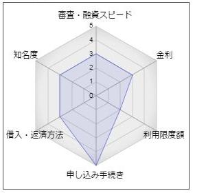 米子信用金庫カードローン「楽円くん」