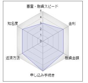 佐賀銀行のフリーローン「らくらくローン」