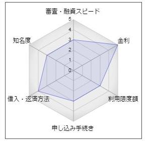 琉球銀行のカードローンプレミアム