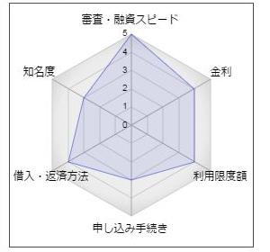 """佐賀銀行「スマートSabio」"""""""