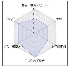 """西京銀行「かなえるカードローン」"""""""