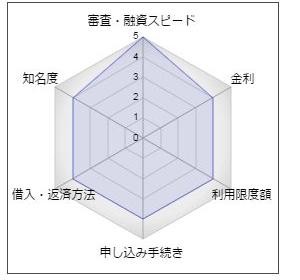 滋賀銀行カードローン「サットキャッシュ」