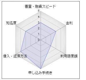 島根銀行「しまぎんカードローン30」
