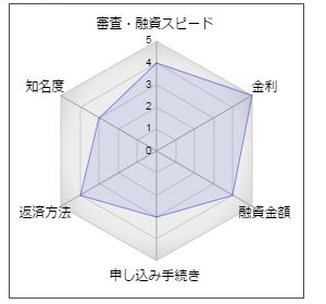 島田信用金庫フリーローン「スピードローン」