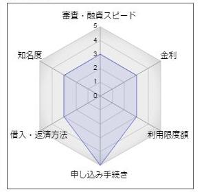 """清水銀行の「しみずスピードカードローン」"""""""