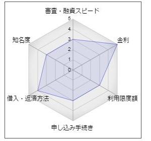 豊和銀行「新カードローン」