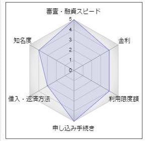 伊予銀行「新スピードカードローン」