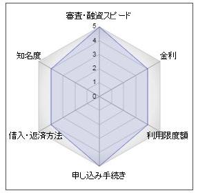 静岡銀行のカードローン「セレカ」