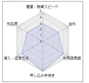 東栄信用金庫カードローン「シグマキャッスル」