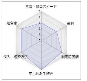 愛媛銀行「ひめぎんスマートカードローン」