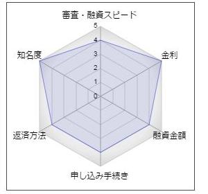 三井住友銀行のフリーローン