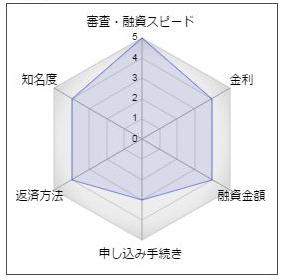 秋田銀行のフリーローン「速決名人」