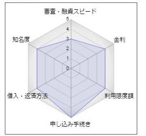 高知銀行のカードローン「サポート」