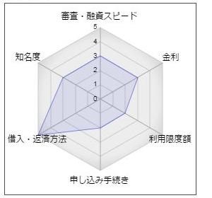 北伊勢上野信用金庫カードローン「サポーター21」