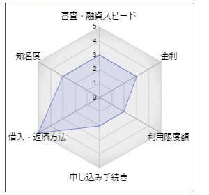 田川信用金庫「しんきんニューカードローン」