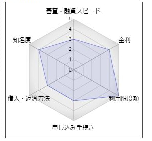宮崎太陽銀行「太陽パワーカードローン」