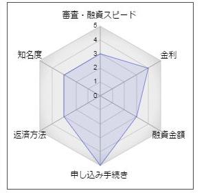 名古屋銀行のフリーローン「ざ・フリー」