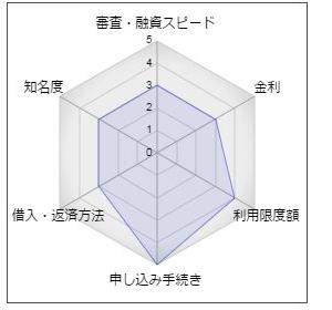 """東京ベイ信用金庫カードローン"""""""