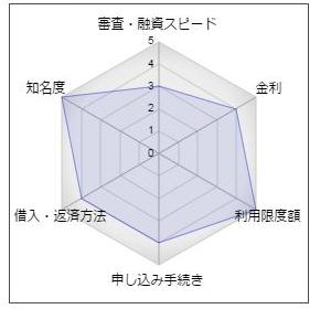 東京スター銀行の「おまとめローン」