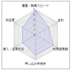 """苫小牧信用金庫のカードローン「きゃっする300」"""""""