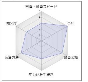 東京都民銀行フリーローン