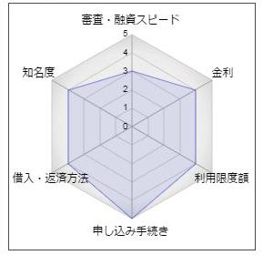 東和銀行のカードローン「とんとん」