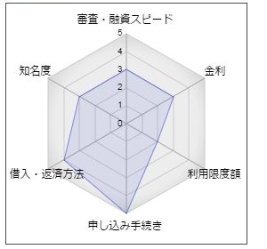 鳥取信用金庫カードローン「マイポケット」