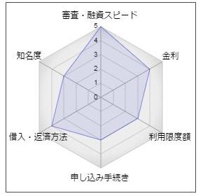 東和銀行カードローン「スピード王MAX」